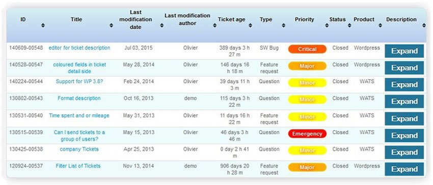 WordPress Advanced Ticket System Elite Support Desk