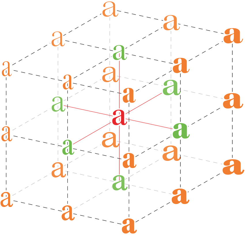Design axes of a variable font