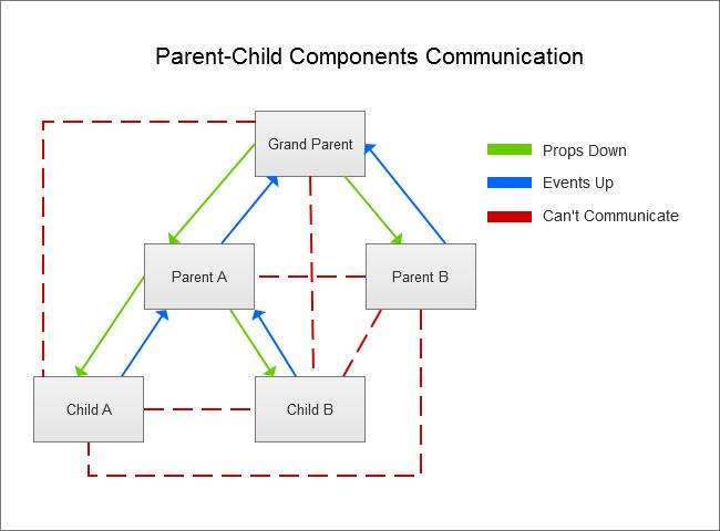 Parent-Child Component Communication diagram