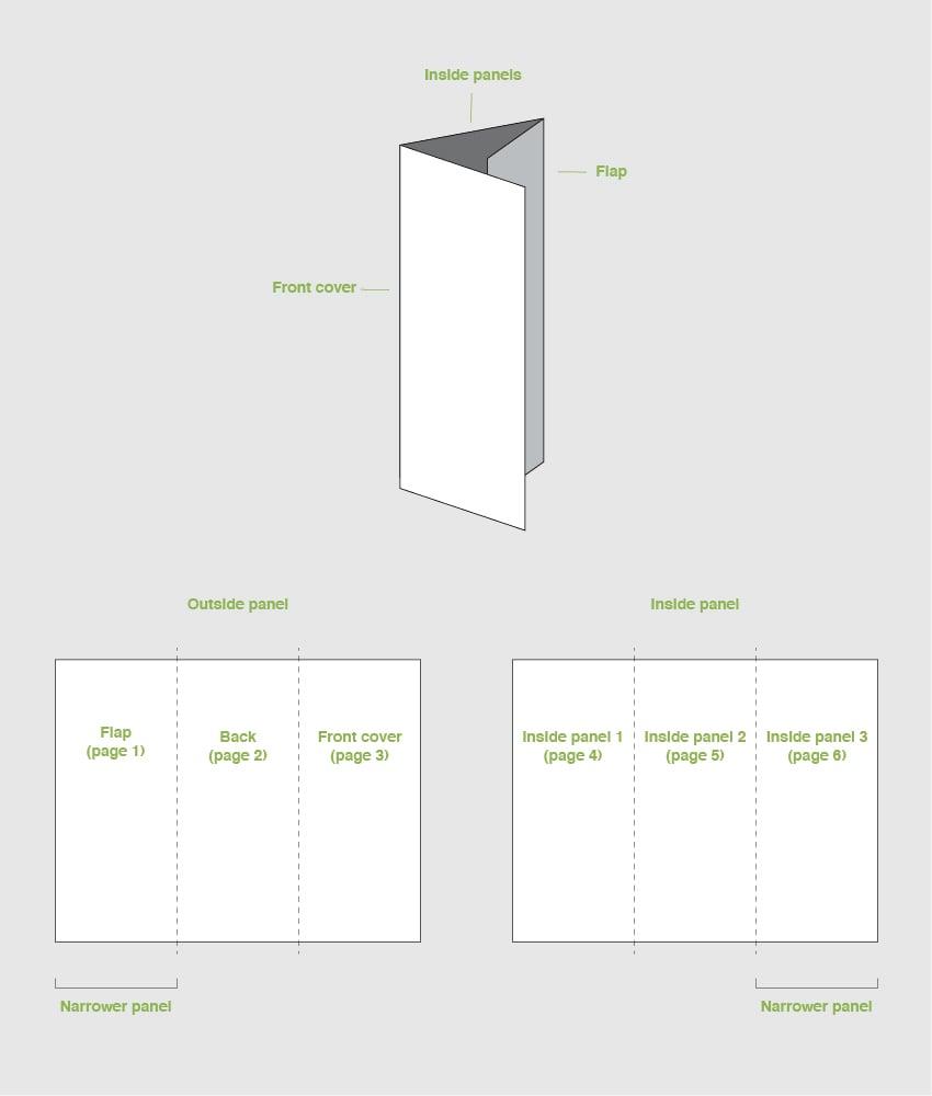 trifold brochure panels diagram