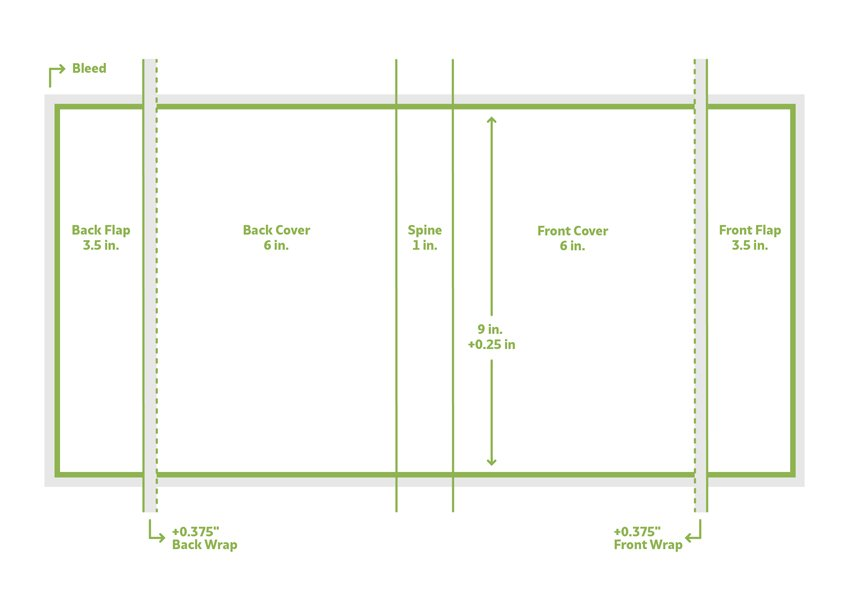 Diagram of the book jacket template