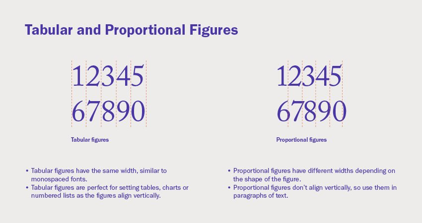 Tabular and proportional figures