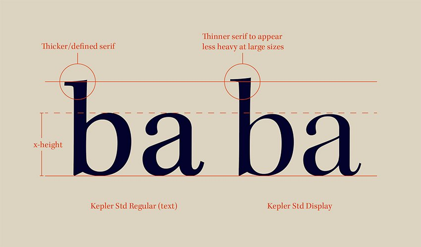 Serif text vs serif display
