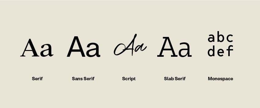 Typography related terms serif sans serif script slab serif and monospace