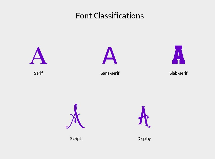 Font classifications