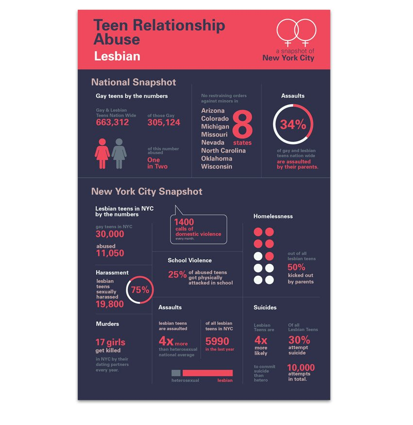 Teen Relationship Abuse Infographic by Anna Pinger