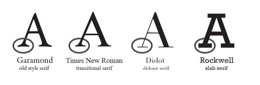 types of serifs