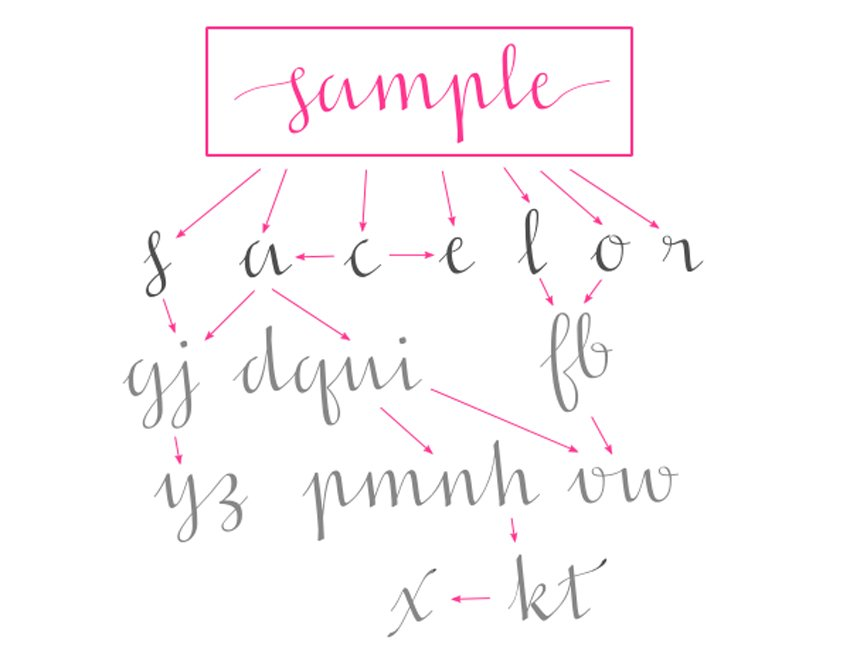 One possible derivation tree