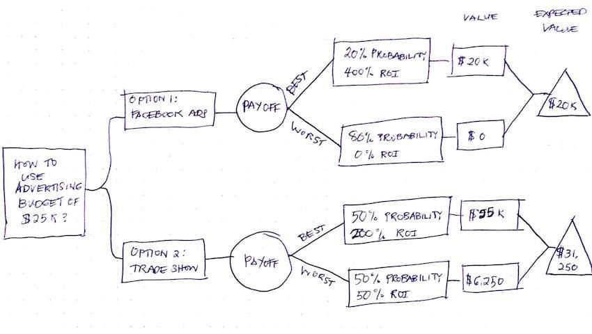 Decision Tree Sketch