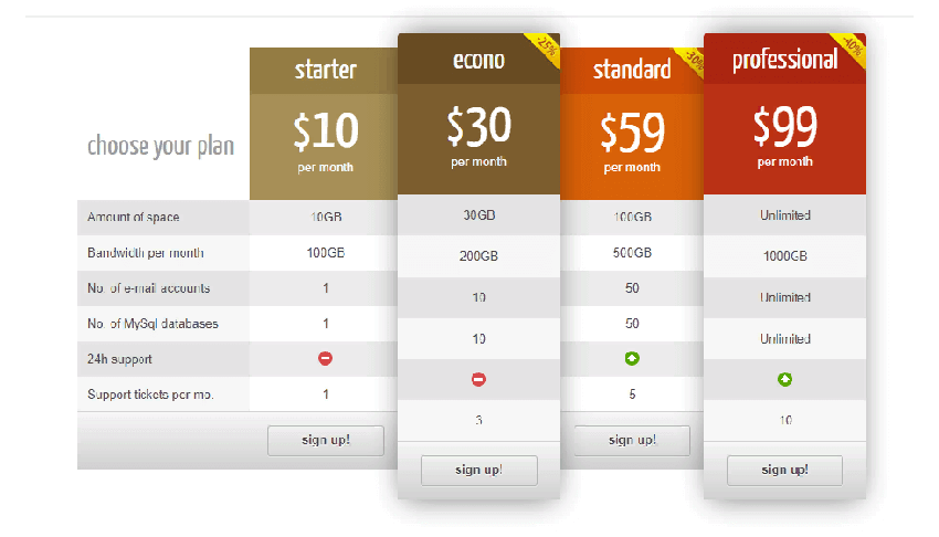 Pricing Tables Grids for WordPress - useful plugin for creating pricing tables on WordPress websites