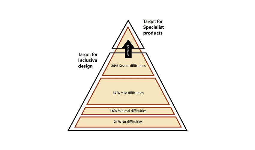 Pyramid model of diversity Image Inclusive Design Toolkit