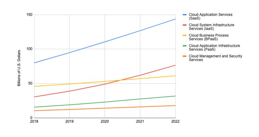 Worldwide Public Cloud Service Revenue Forecast Billions of US Dollars