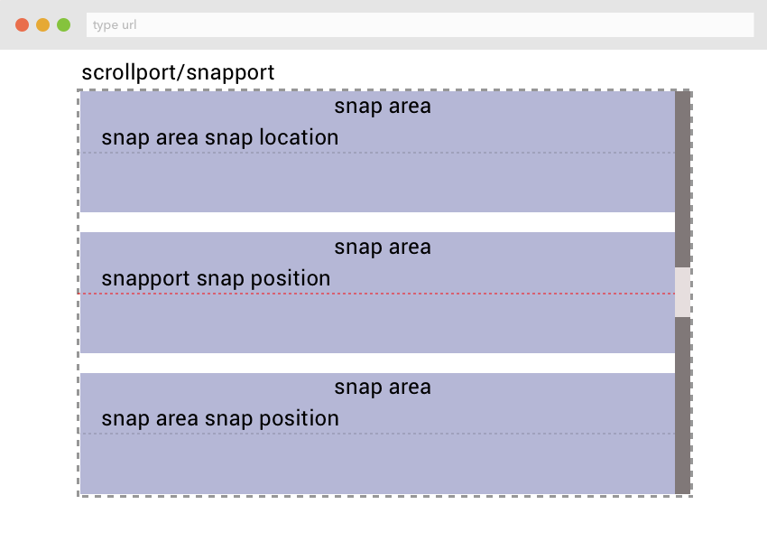 Scroll Snapping Terminology