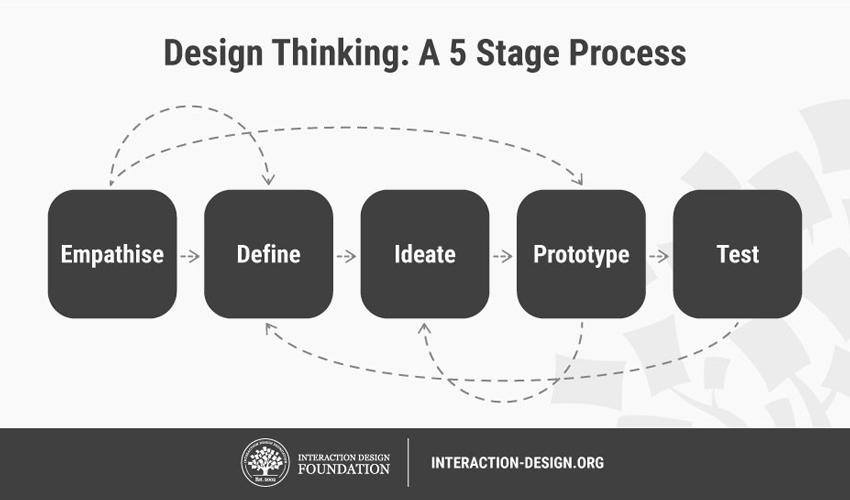 Image source Interaction Design Foundation Website Interaction-designorg