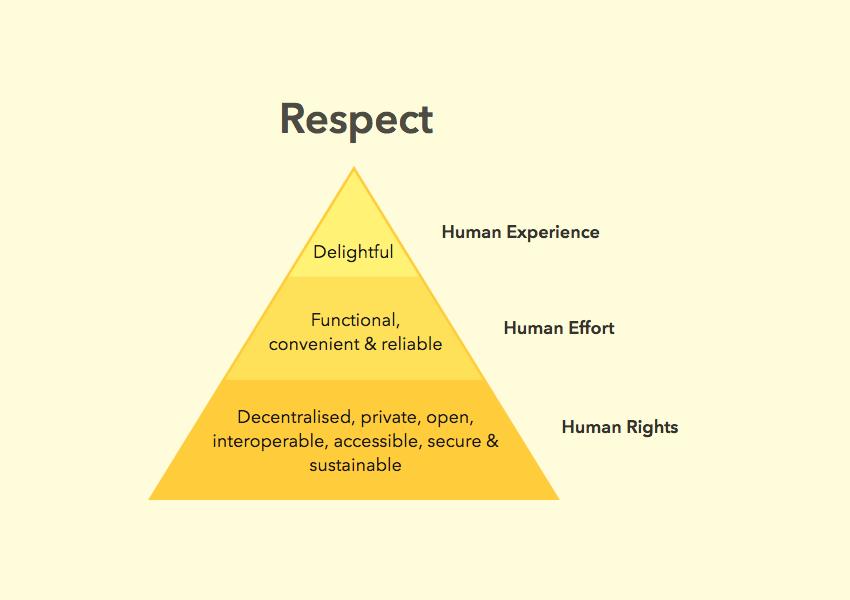 https2017indieethical-design