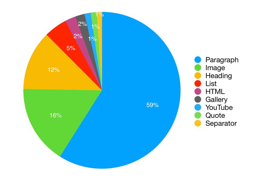 The top nine blocks in usage across WordPresscom and sites running Jetpack