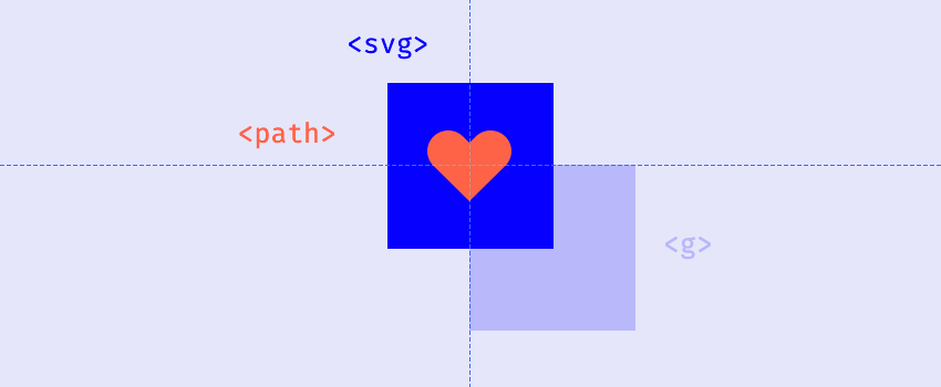 svg path and g elements on the coordinates system