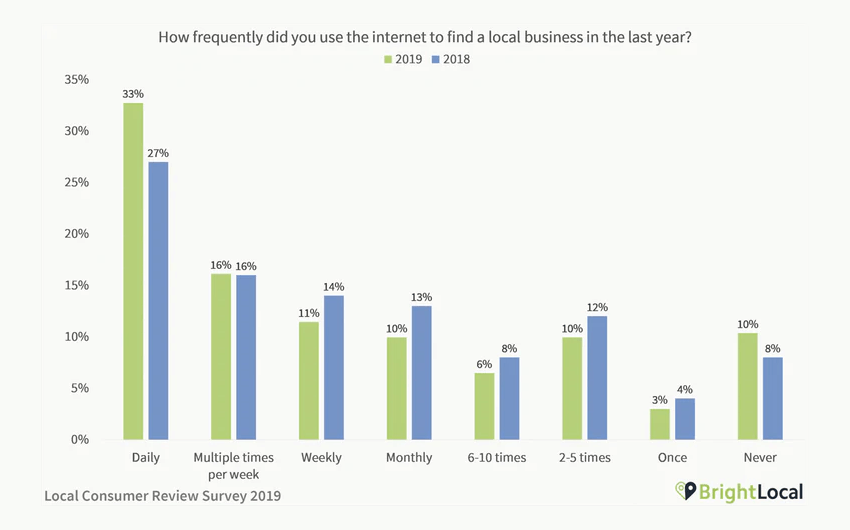 How frequently do consumers search for local businesses online
