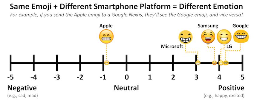 Interpretation of emoji sentiment