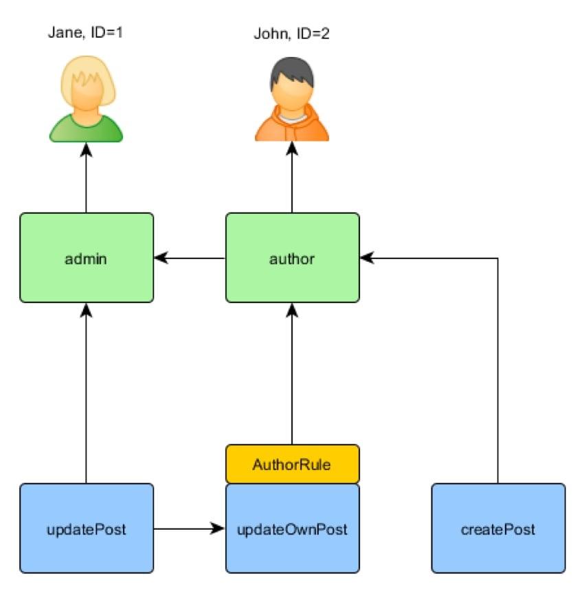 Yii Framework Role Based Access Control Inheritance Illustration