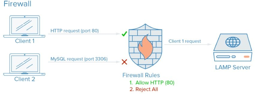 Startup Series - Firewall Request Filtering