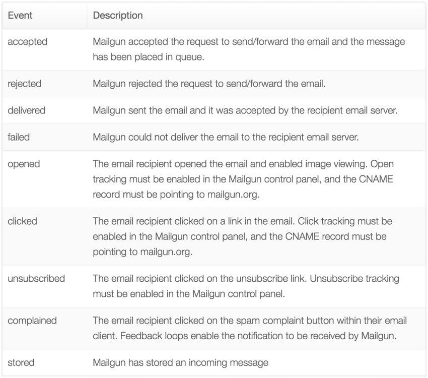 New Mailgun Reporting Dashboard - Summary of Mailgun Tracking Events via API