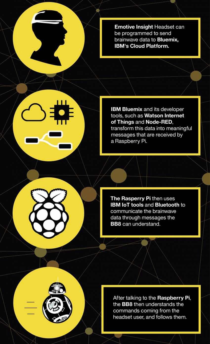 IBM Bluemix IoT Emotiv BB-8 Demo - Data Flow Graphic for Data from Headset to Robot