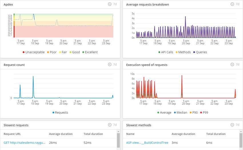 App performance dashboard