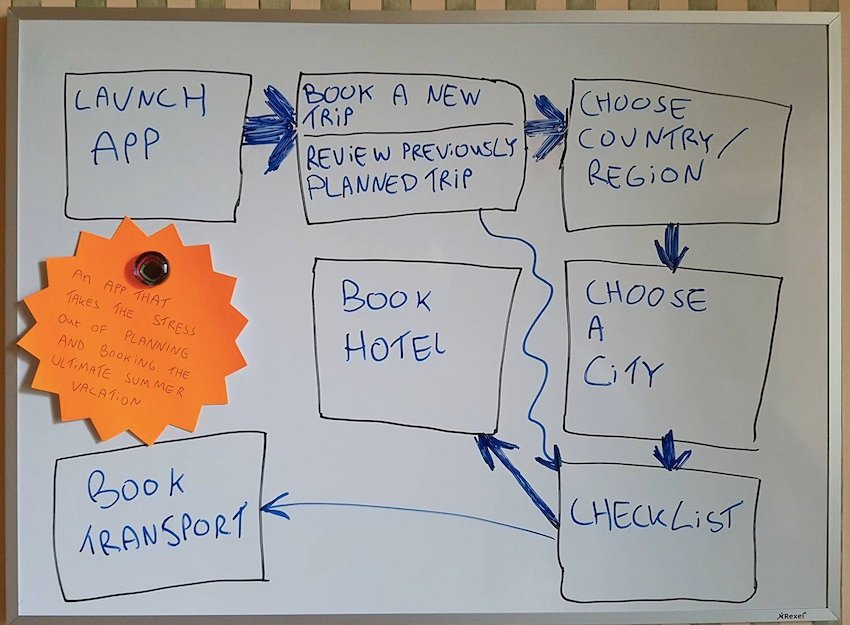 Example of a quick flowchart