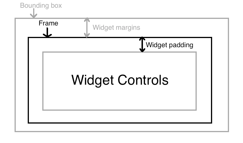 A widget consists of a bounding box frame widget margins widget padding and widget controls