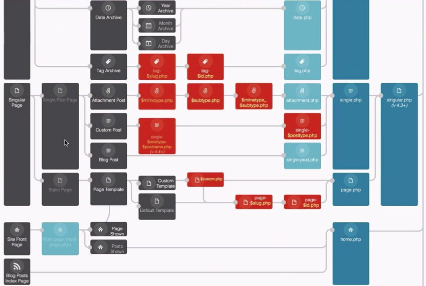 WP template hierarchy