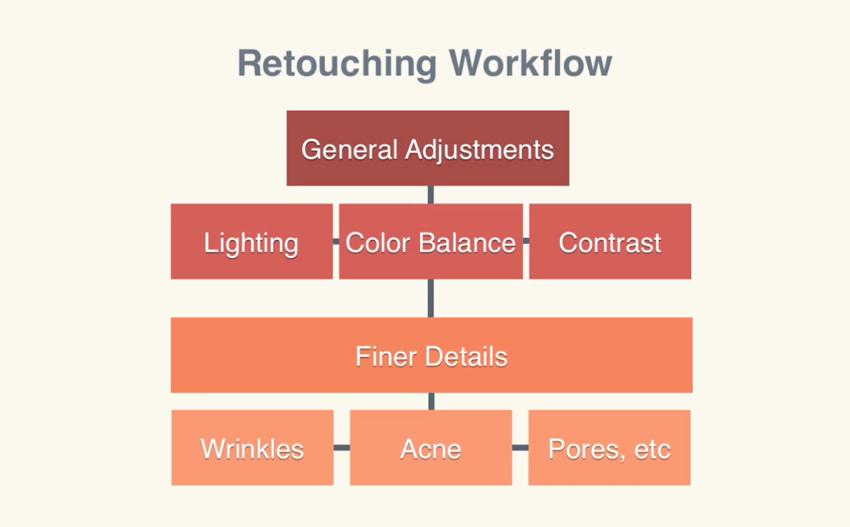 Retouching Workflow diagram