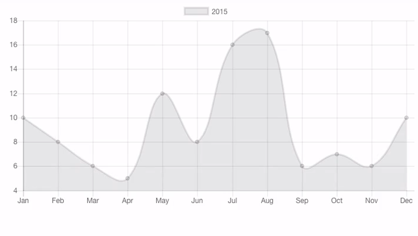 Final chart created with Chartjs