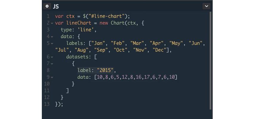Full JavaScript code for creating the chart