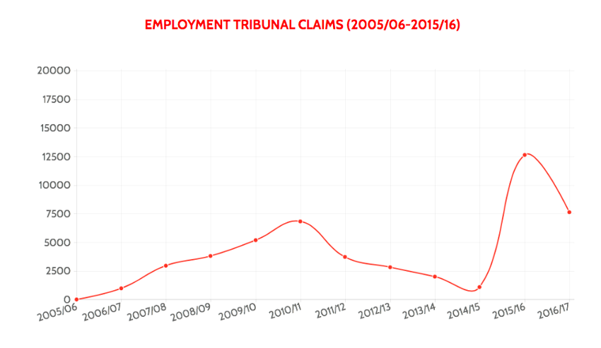 Age discrimination claims per year in the UK