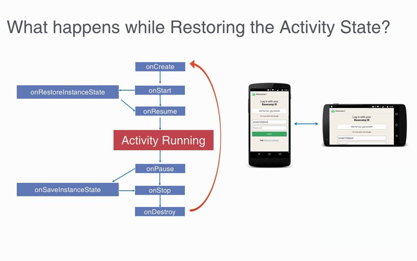 Restoring Android Activity State