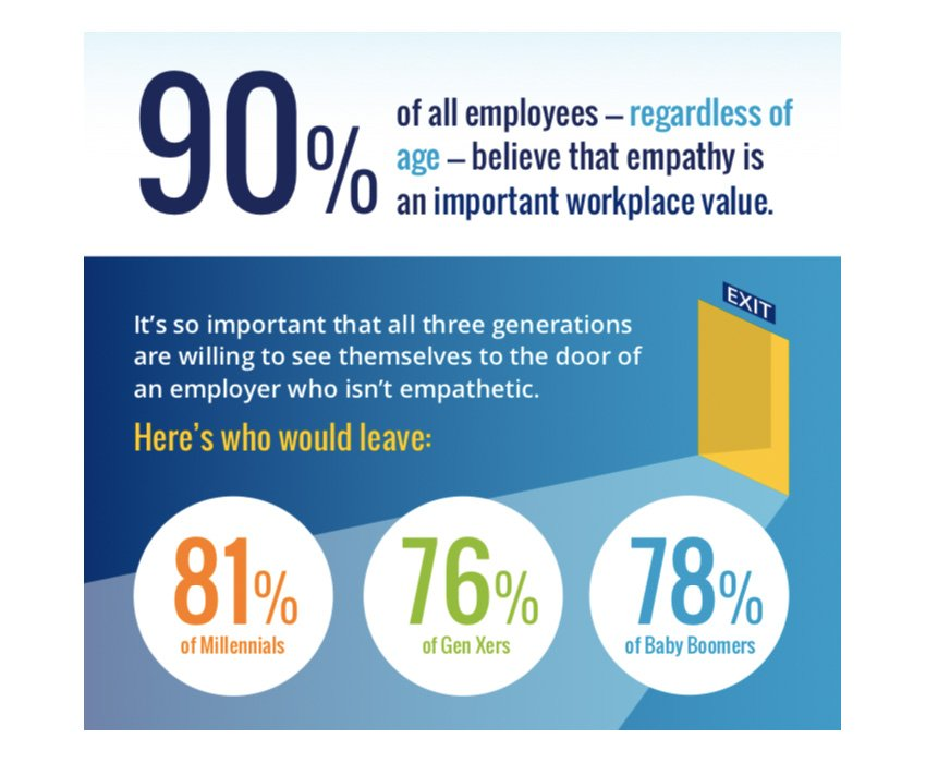 statistics on the importance of empathy in the workplace