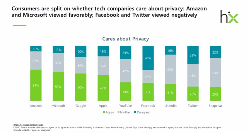 Chart showing trust in tech firms for privacy