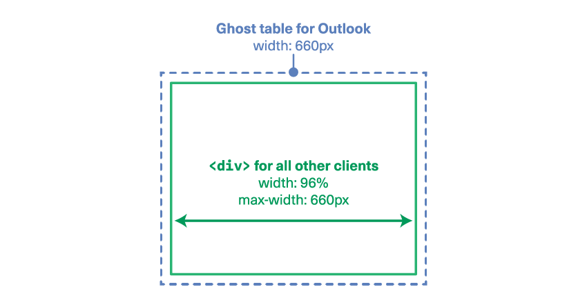 Our ghost table for Outlook is used because Outlook doesn't support the max-width property