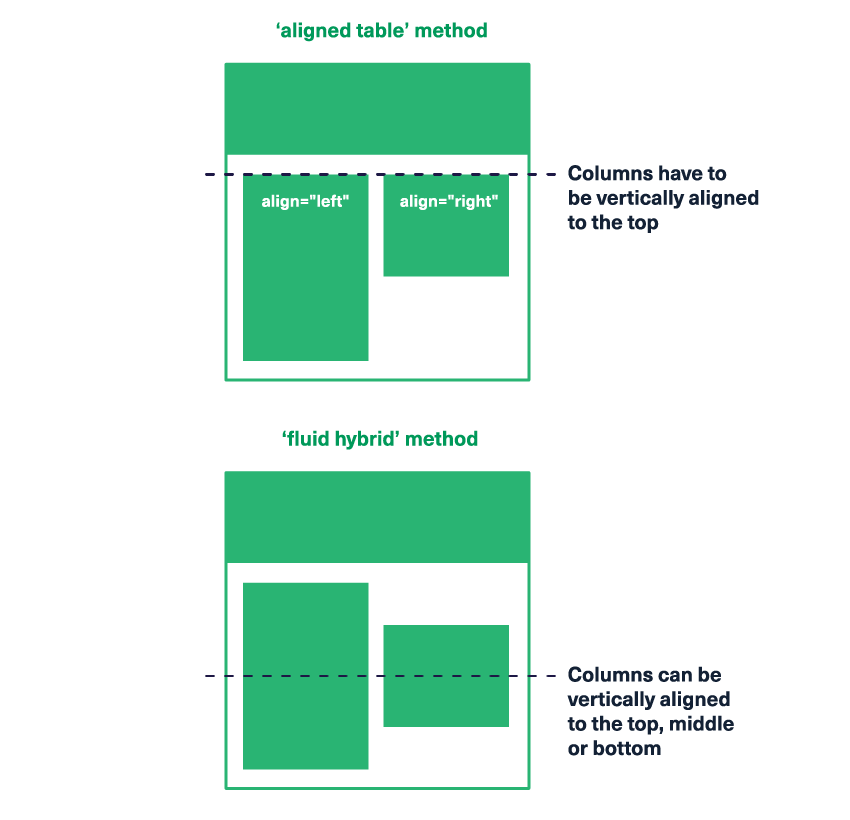 This tutorial will teach you the 'fluid hybrid' method, which allows you to vertically align your columns to the top, middle or bottom