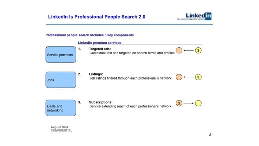 LinkedIn Combining Narrative and Visuals