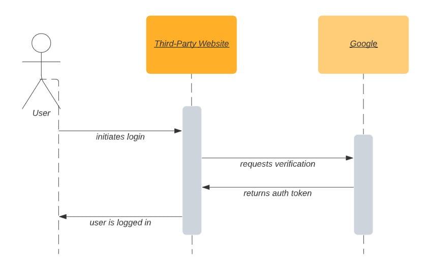 Google Login data flow