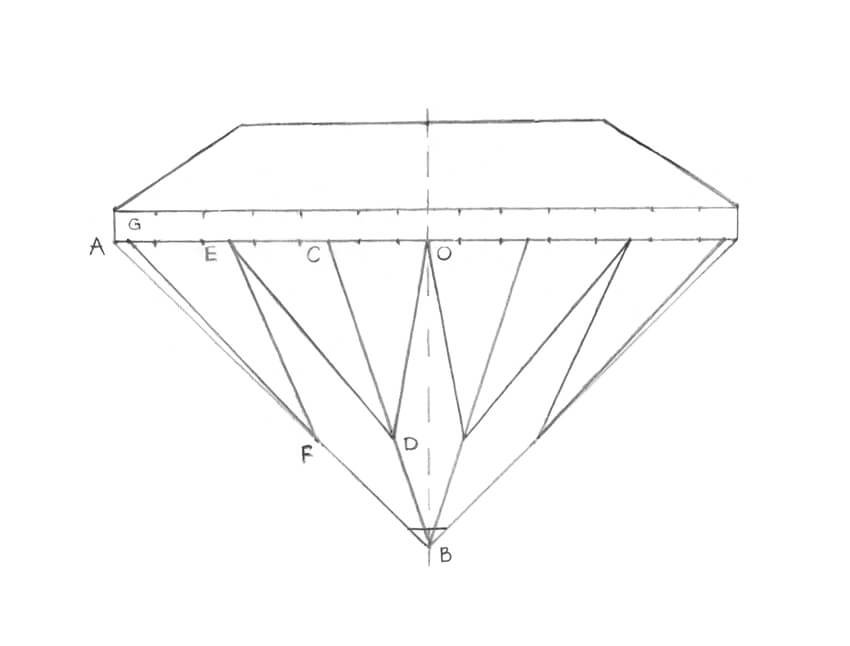 Dividing the shape of the girdle