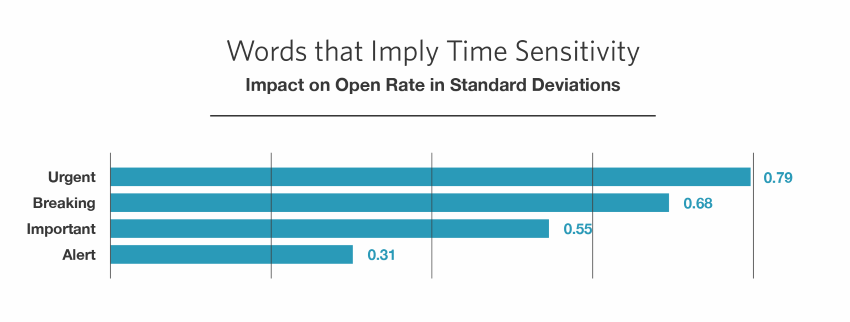 Using time sensitive words helps increase email open rates