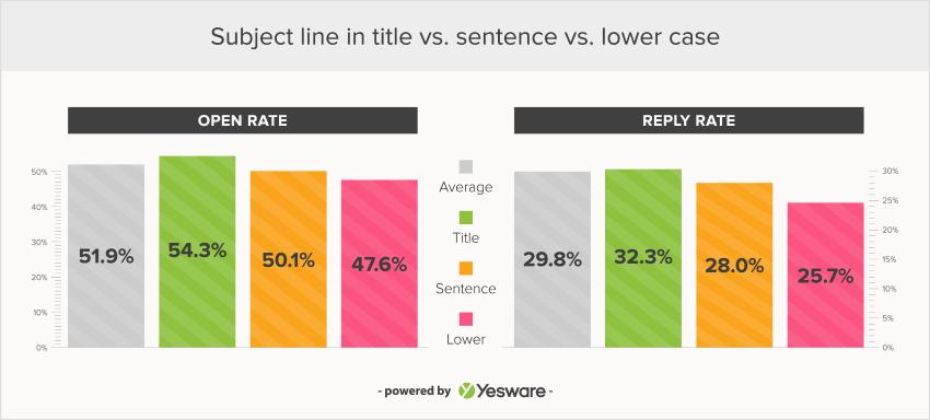Chart showing open rates for subject lines in title case sentence case and lower case