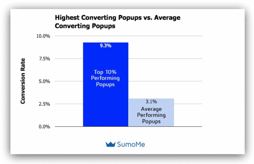 Average conversion rate of pop-ups