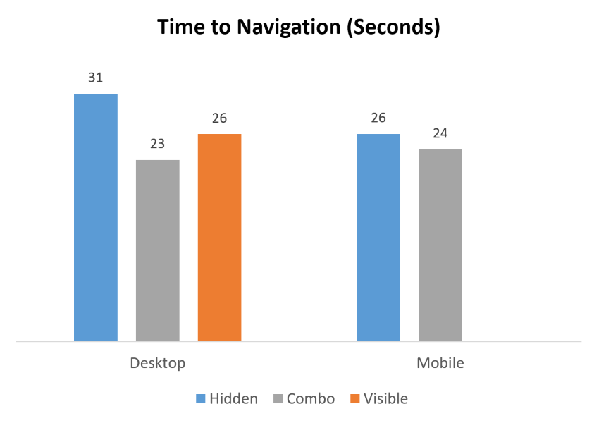 Time to navigation chart