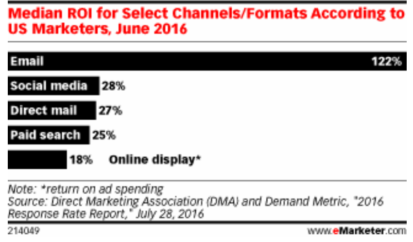ROI for different marketing channels