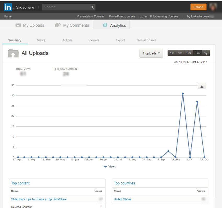 SlideShare analytics