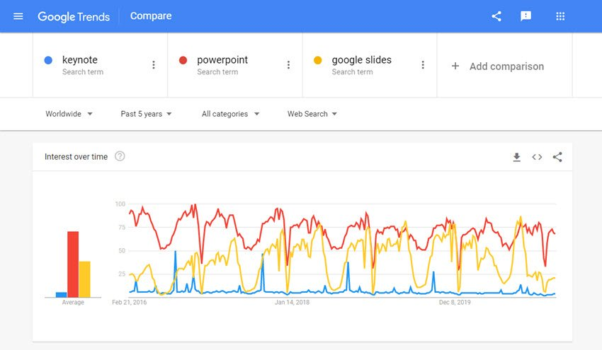 PowerPoint vs Google vs Keynote